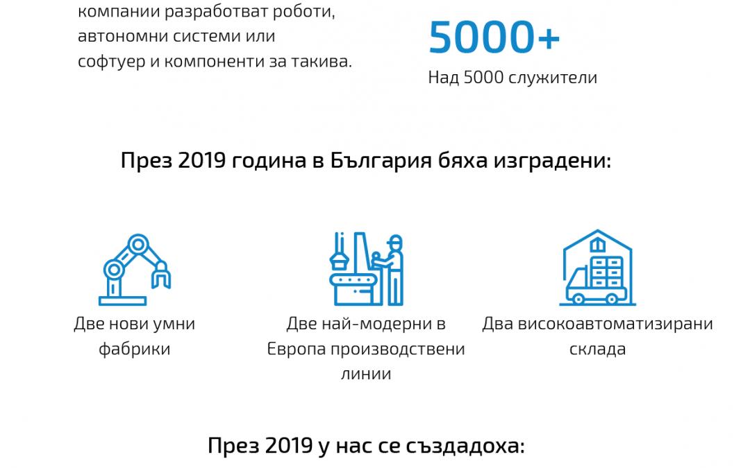 Успехите на България за 2019-та в роботиката и автоматизацията